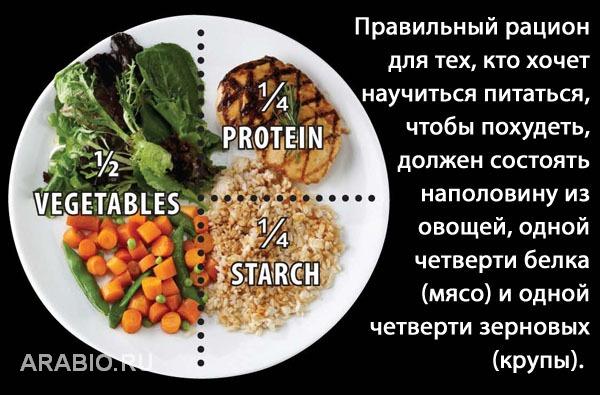 Как начать правильно питаться и не похудеть