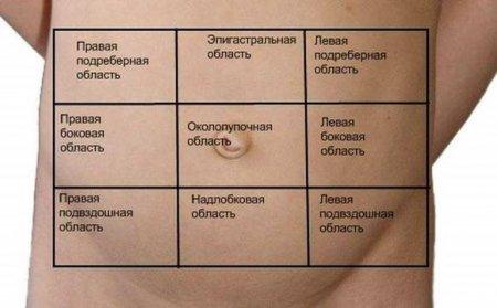 Боль в надлобковой области